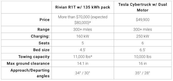 Cybertruck vs Rivian R1T specs and pricing.png