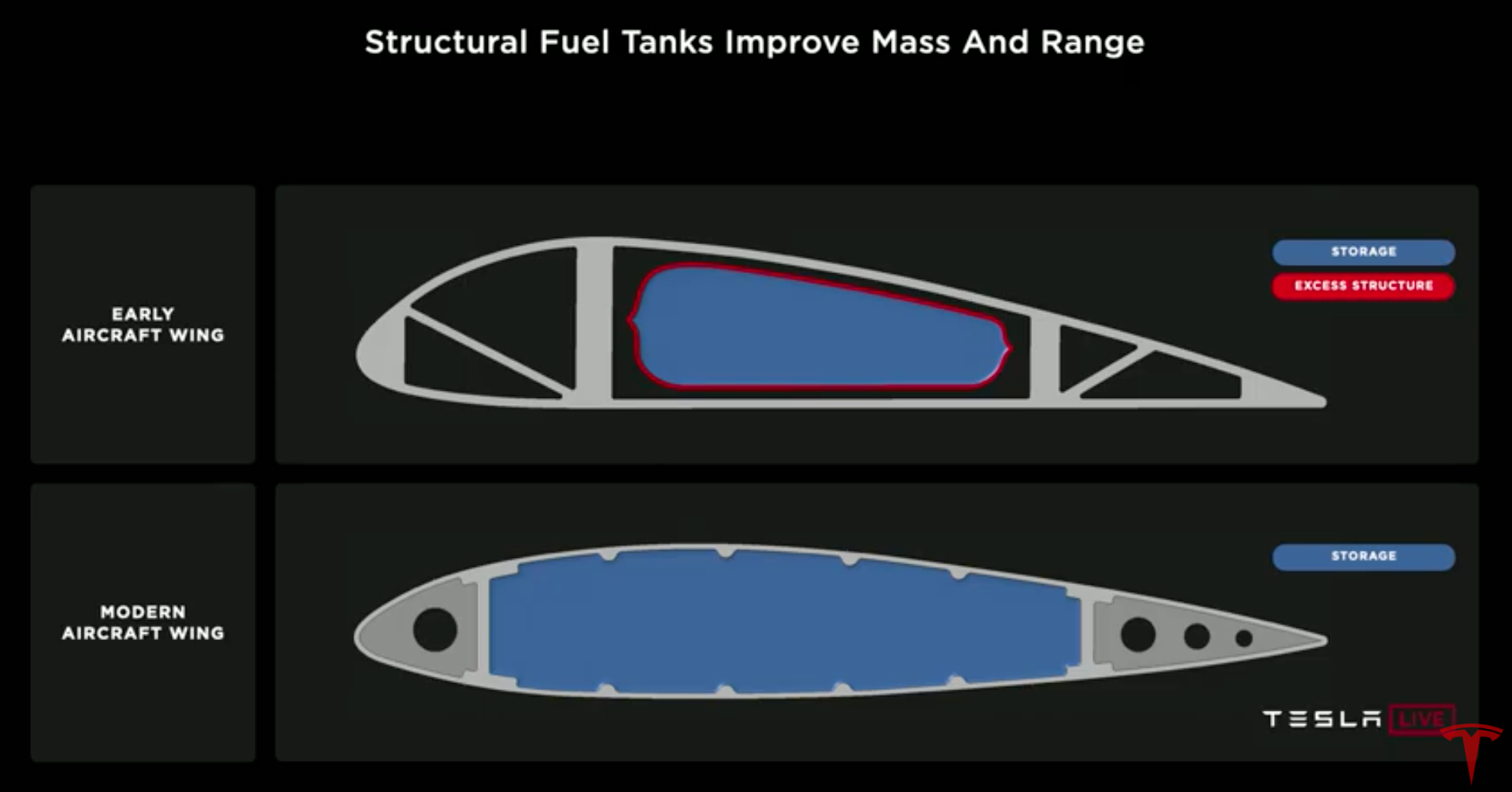 la-Battery-Day-2020-Structural-Fuel-Tanks-Aircraft.png