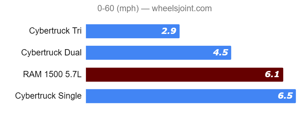 naught-to-sixty-tesla-cyber-truck-vs-ram-1500.png
