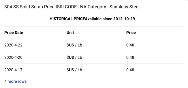stainless steel price per pound.png