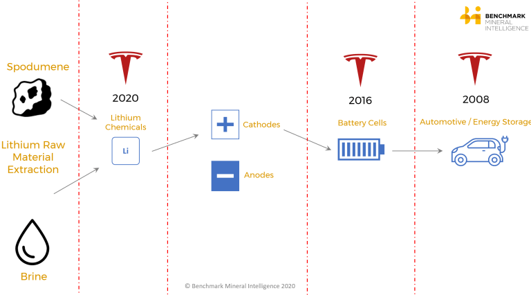 Tesla-and-the-spodumene-lithium-to-EV-supply-chain.png
