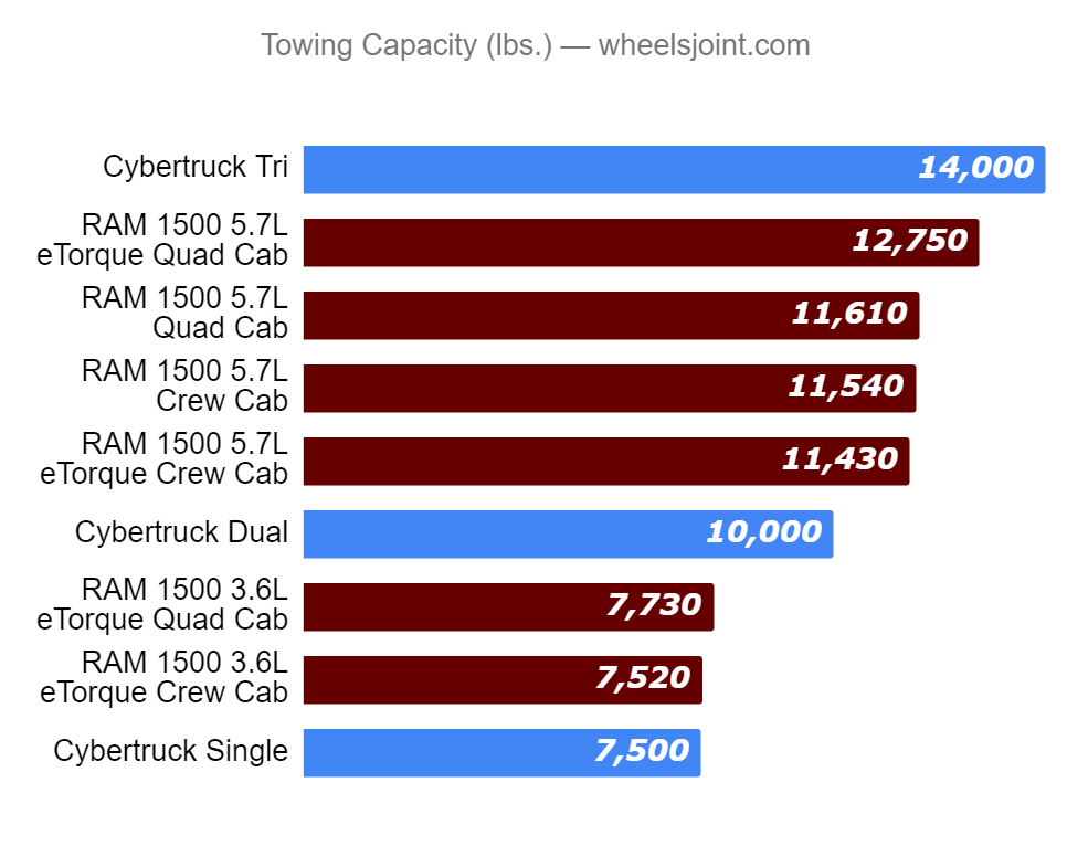 towing-capacity-tesla-cyber-truck-vs-ram-1500.png