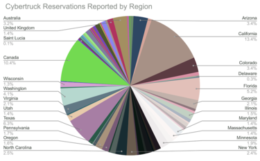 Cybertruck Reservation Stats Region Chart.png